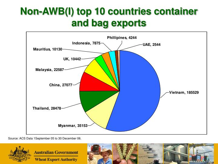 Non-AWB(I) top 10 countries container and bag exports