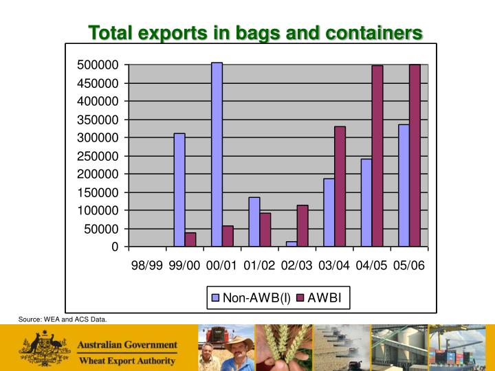 Total exports in bags and containers