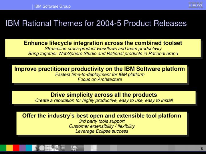 IBM Rational Themes for 2004-5 Product Releases