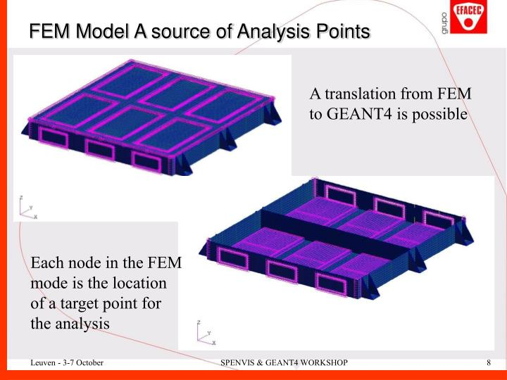 FEM Model A source of Analysis Points