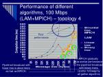 performance of different algorithms 100 mbps lam mpich topology 4