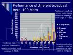 performance of different broadcast trees 100 mbps