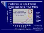 performance with different broadcast trees 1000 mbps
