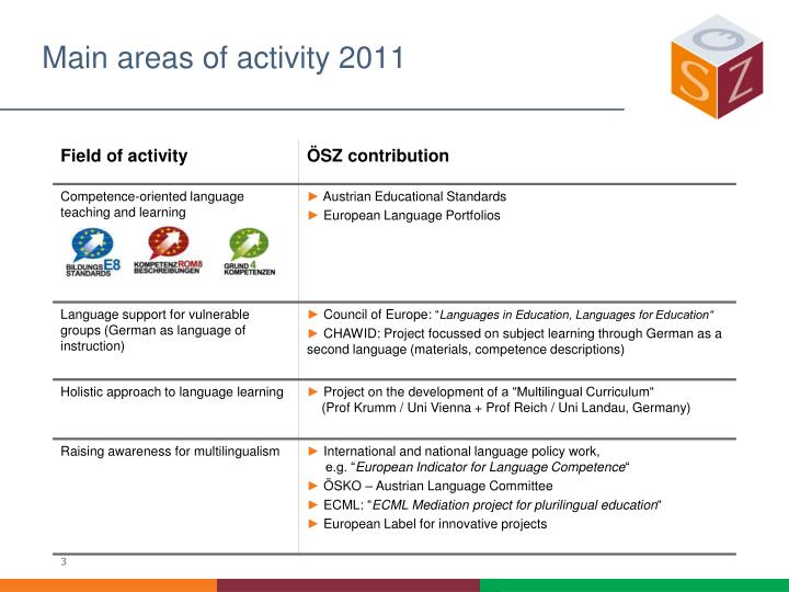 Main areas of activity 2011