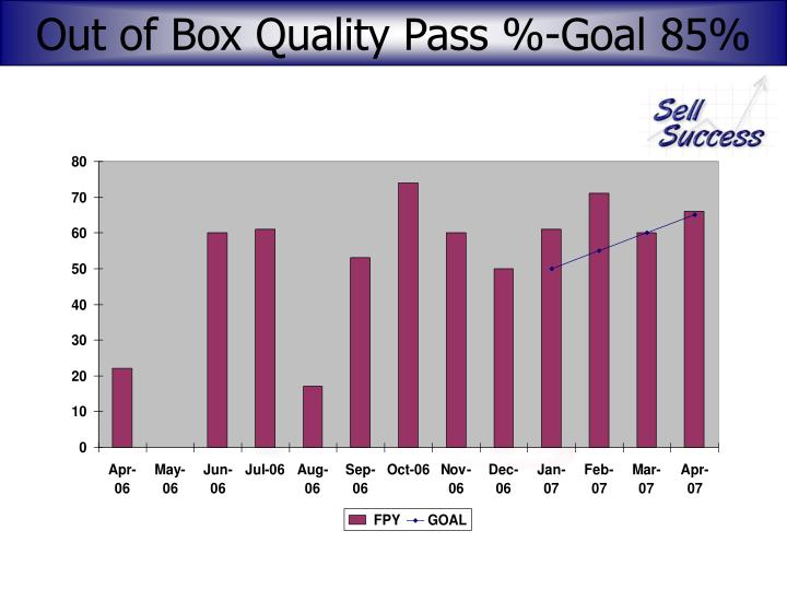 Out of Box Quality Pass %-Goal 85%