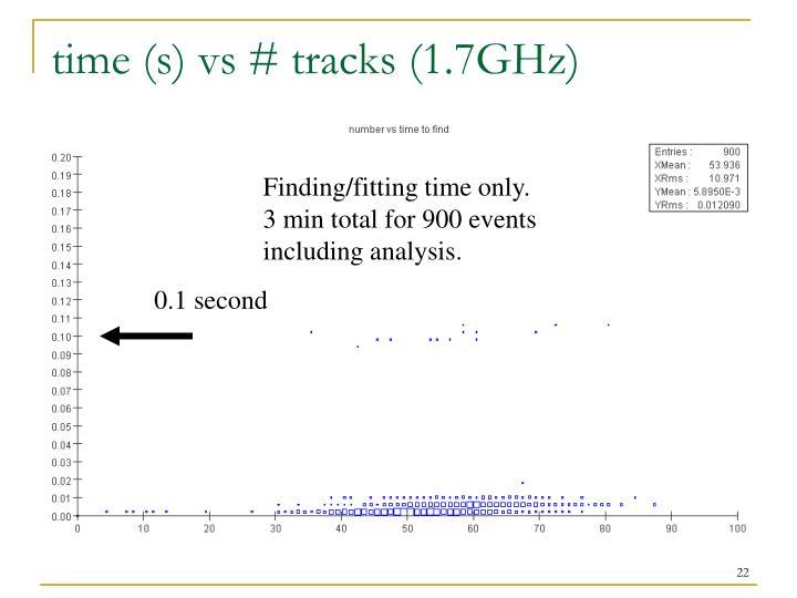 time (s) vs # tracks (1.7GHz)
