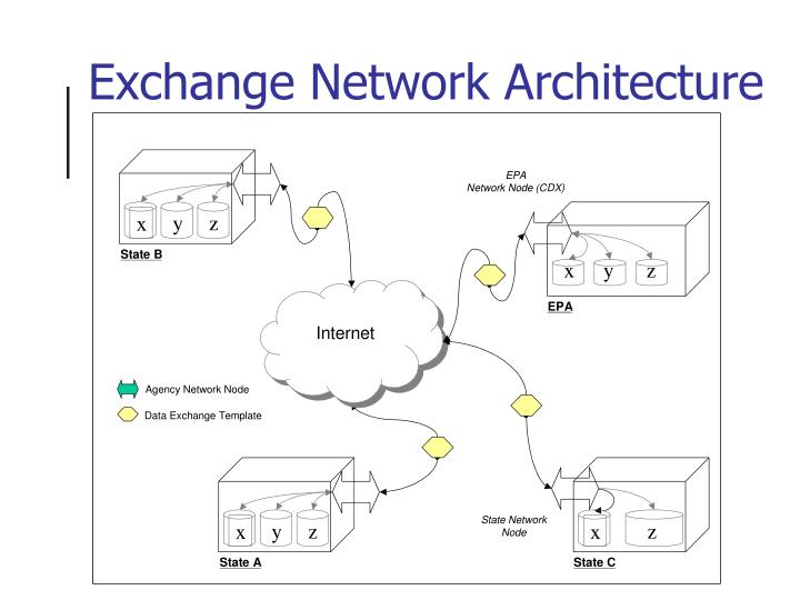 Exchange network architecture