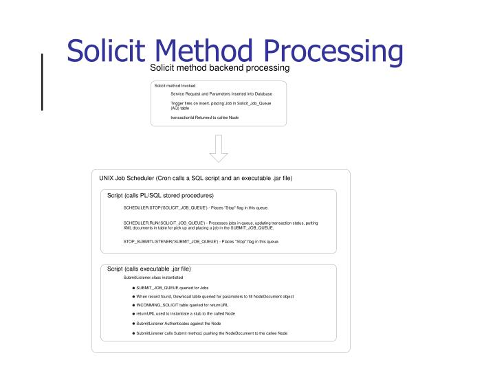 Solicit Method Processing