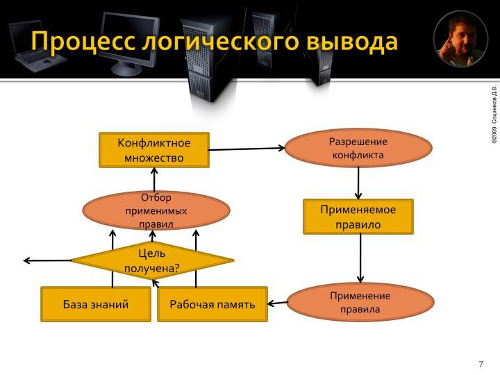 Процесс логического вывода