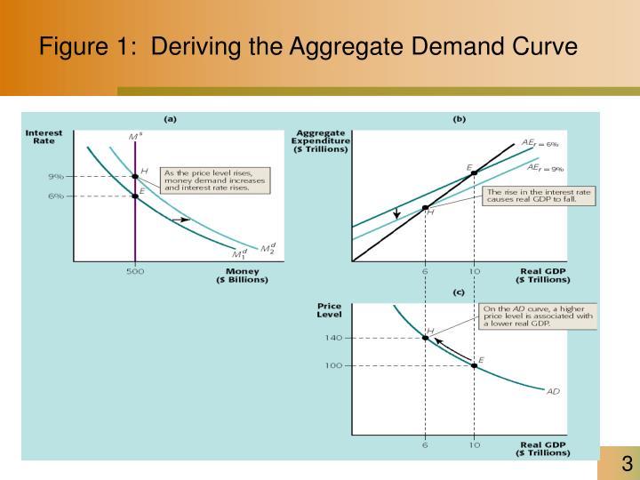 Figure 1 deriving the aggregate demand curve
