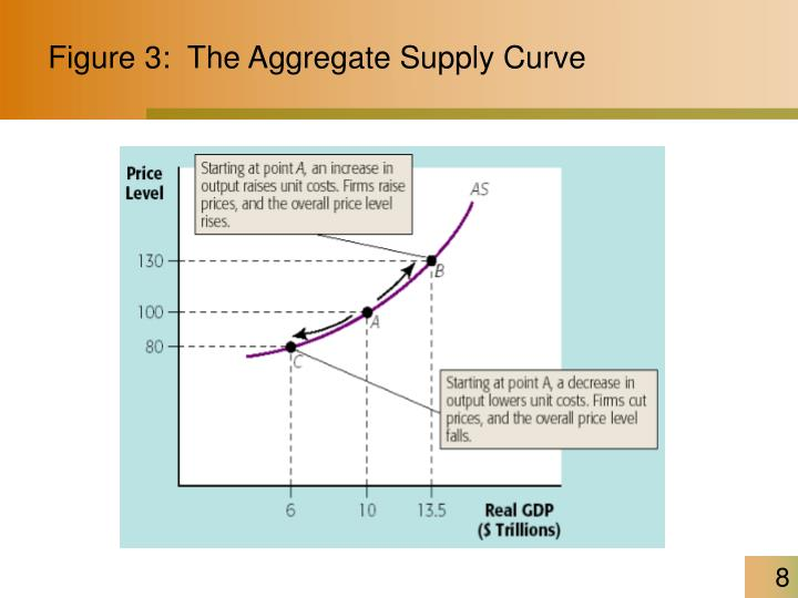 Figure 3:  The Aggregate Supply Curve