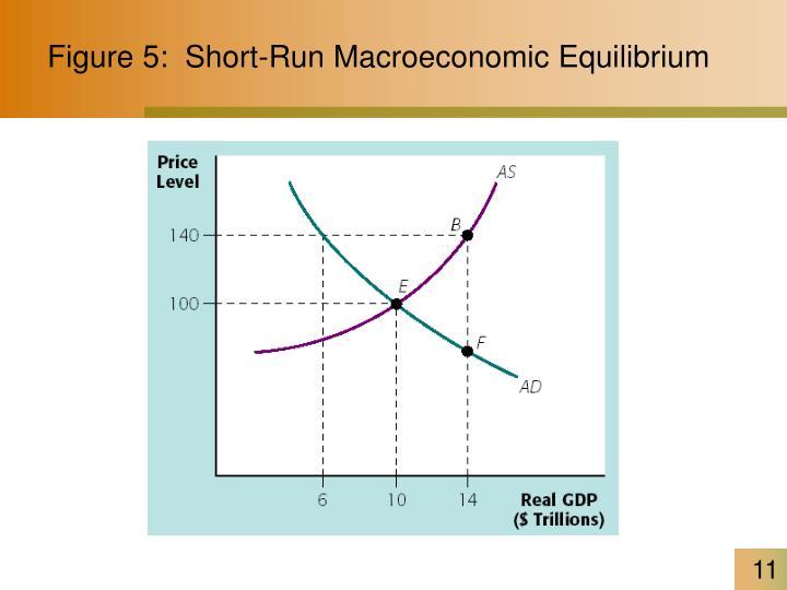 Figure 5:  Short-Run Macroeconomic Equilibrium