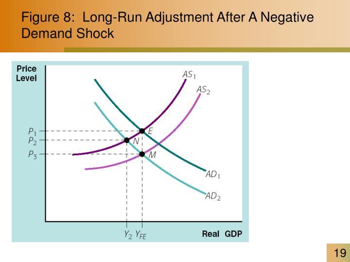 Figure 8:  Long-Run Adjustment After A Negative Demand Shock