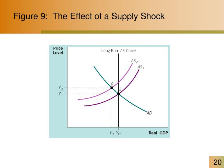 Figure 9:  The Effect of a Supply Shock