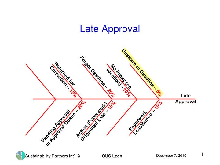 Late Approval