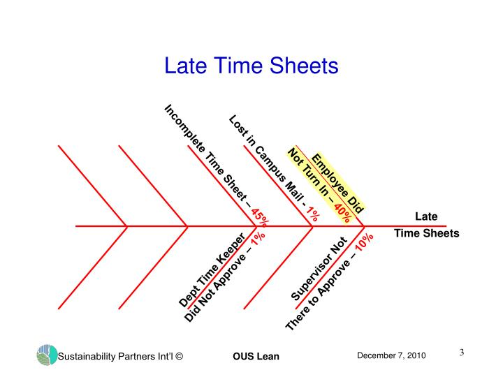 Late time sheets