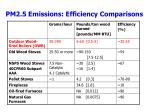 pm2 5 emissions efficiency comparisons