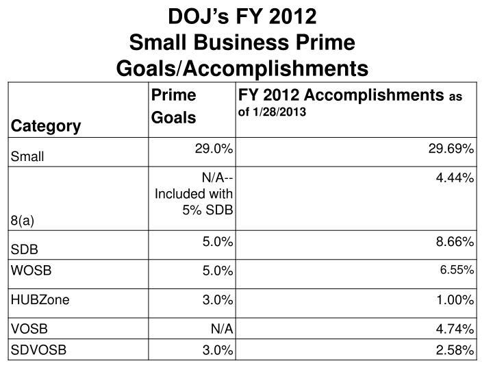 DOJ's FY 2012