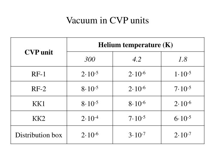 Vacuum in CVP units