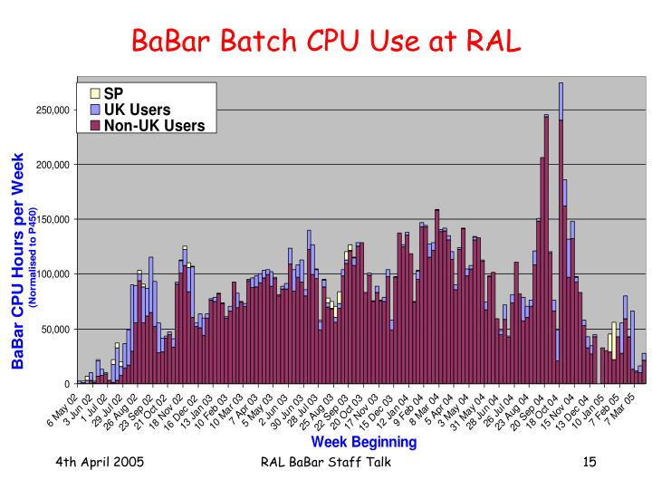 BaBar Batch CPU Use at RAL