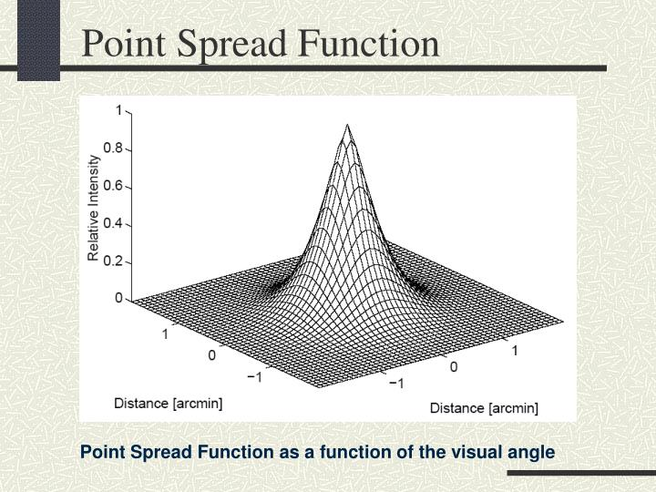 Point Spread Function