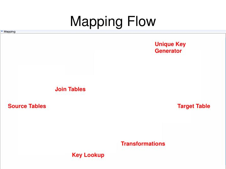 Mapping Flow