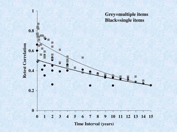 Grey=multiple items