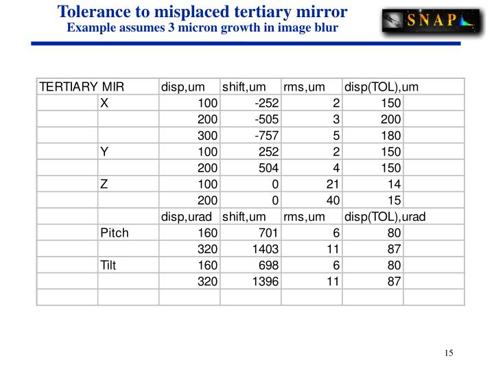 Tolerance to misplaced tertiary mirror