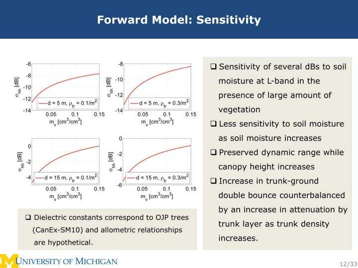 Forward Model: Sensitivity