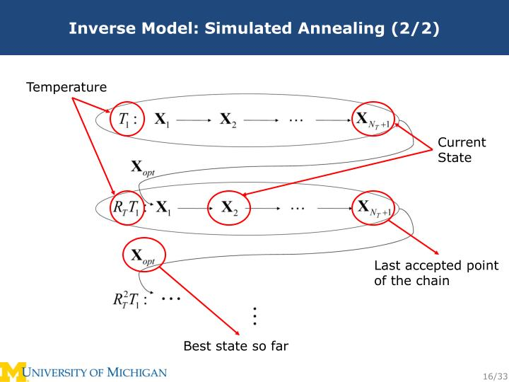 Inverse Model: Simulated Annealing (2/2)
