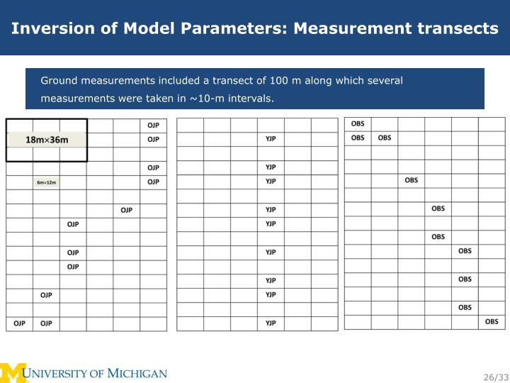 Inversion of Model Parameters: Measurement transects
