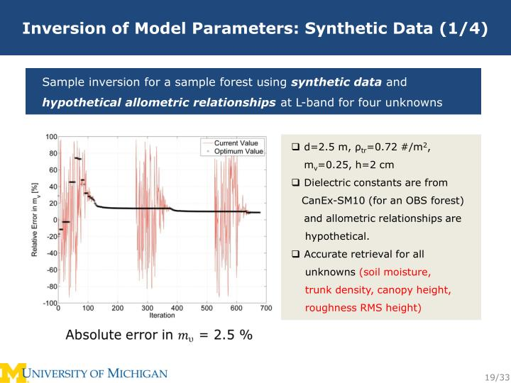Inversion of Model Parameters: Synthetic Data (1/4)