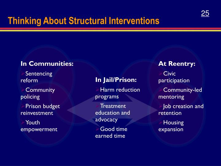 Thinking About Structural Interventions