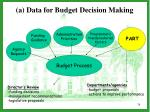 a data for budget decision making