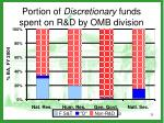portion of discretionary funds spent on r d by omb division