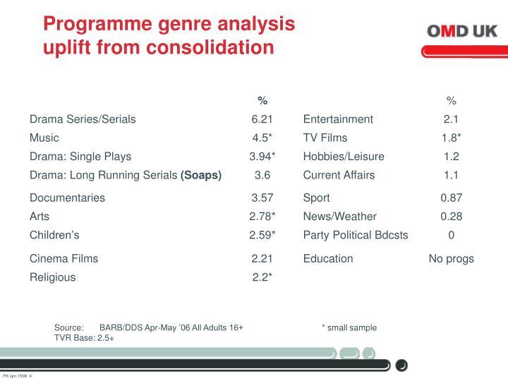Programme genre analysis
