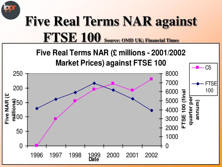 Five Real Terms NAR against FTSE 100