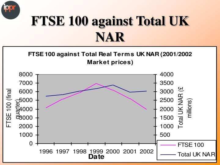 FTSE 100 against Total UK NAR