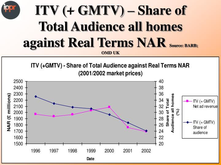 ITV (+ GMTV) – Share of Total Audience all homes against Real Terms NAR