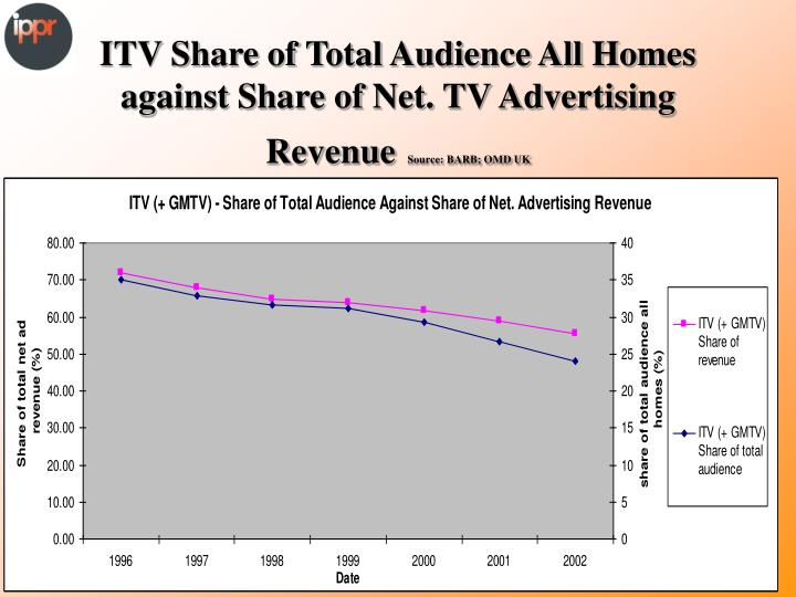 ITV Share of Total Audience All Homes against Share of Net. TV Advertising Revenue
