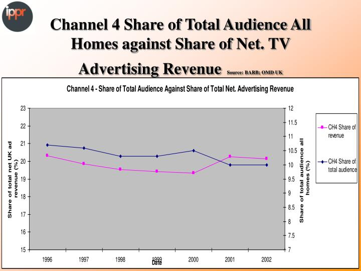 Channel 4 Share of Total Audience All Homes against Share of Net. TV Advertising Revenue