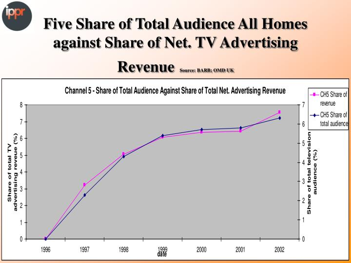 Five Share of Total Audience All Homes against Share of Net. TV Advertising Revenue
