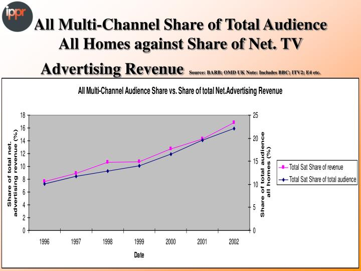 All Multi-Channel Share of Total Audience All Homes against Share of Net. TV Advertising Revenue