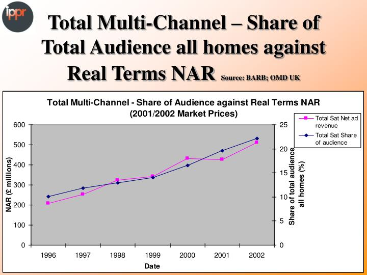 Total Multi-Channel – Share of Total Audience all homes against Real Terms NAR