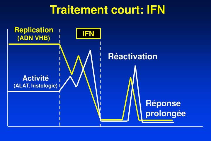 Traitement court: IFN