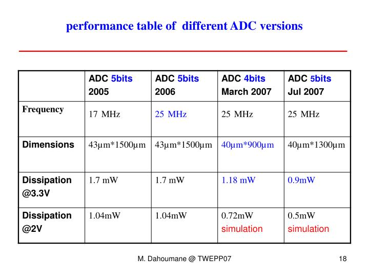 performance table of  different ADC versions