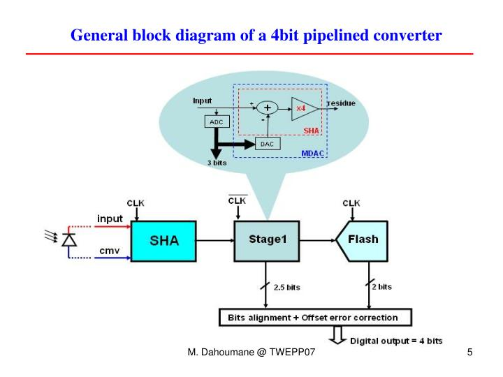 General block diagram of a 4bit pipelined converter