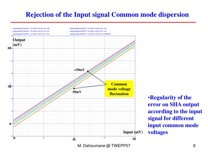 Rejection of the Input signal Common mode dispersion