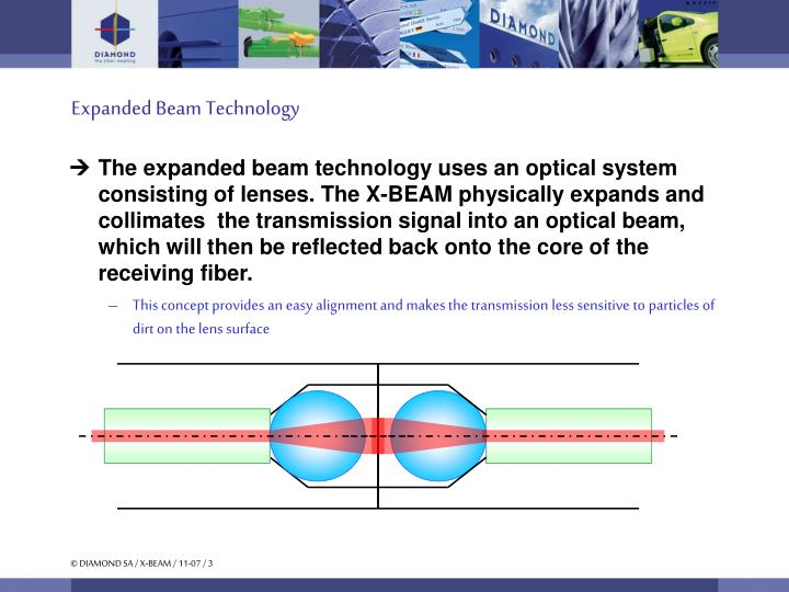 Expanded beam technology