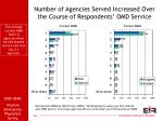 number of agencies served increased over the course of respondents omd service